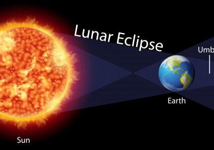 diagrama-mostrando-o-eclipse-lunar-com-terra-e-sol_1308-37570